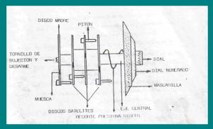 interior dial